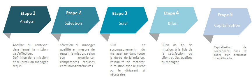 le Management de Transition INVEST RH